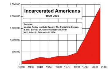 Prison Chart 1