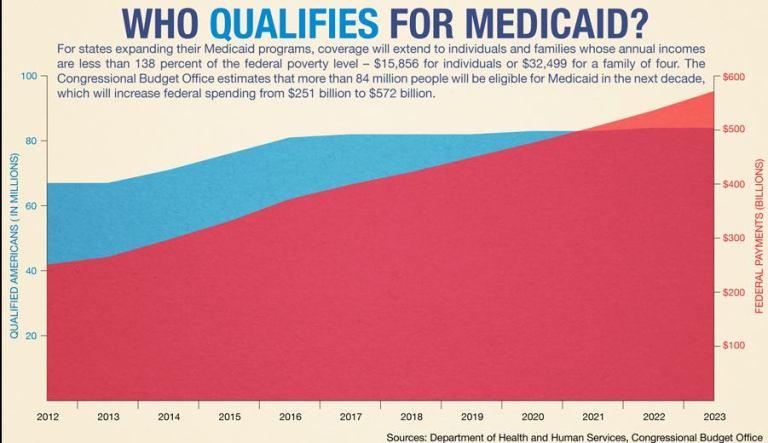 Medicaid Expansion 2023